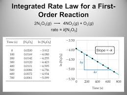 integrated rate law for a first order reaction