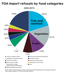 Fda Food Chart More Refusals Were Headed To Produce Aisles Than Fish