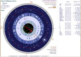 Inner Sky Astrology Software 2 2 Printed Charts Some