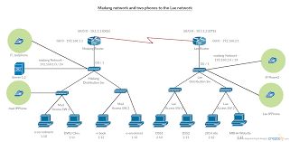 cisco voip diagram cisco database wiring diagram images