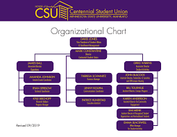 Csu Organizational Chart Staff Minnesota State University Mankato