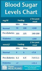 Blood Pressure Chart For Diabetics Pin On Diabetes