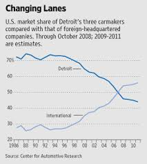 Americas Other Auto Industry Wsj