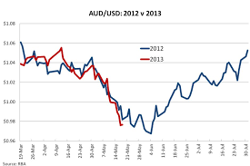 Aud Vs Usd Historical Chart Usd To Australian Currency Exchange Rates