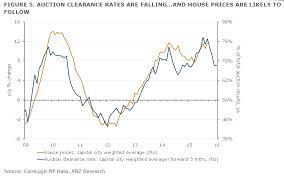 The Outlook For Australias Housing Market Is Deteriorating