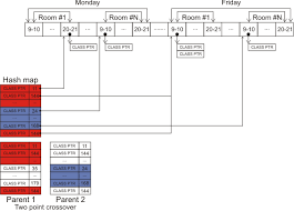 Making A Class Schedule Using A Genetic Algorithm Codeproject