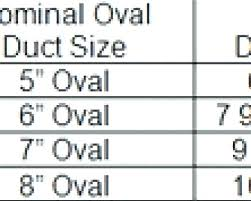 Oval Duct Sizing Chart Oval Duct Sizes Cinselsaglikmerkezleri Co