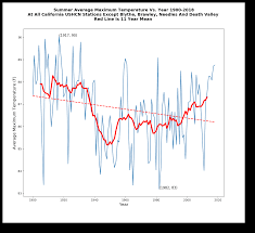 Death Valley Climate Chart Californias Fake Temperature Record Real Climate Science