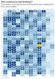 Most Popular Birthdays Chart Australias Most And Least Popular Birthdays Revealed