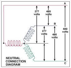 480v y diagram simple wiring diagram 480v 3 phase wye wiring wiring diagram libraries 480v plug 480 volt wye diagram wiring diagrams