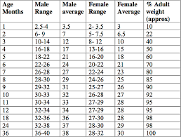 German Shepherd Weight Chart Wildhertz German Shepherds