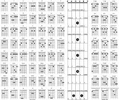 Movable Guitar Chords Chart Movable Guitar Chord Shapes Accomplice Music