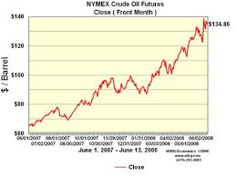55 Circumstantial Crude Nymex Live Chart