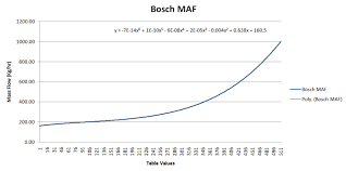 Help With Scaling Bosch Hfm Maf Mdot V Table Engine Fuel