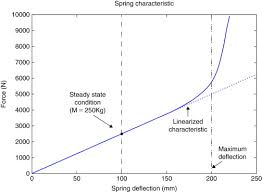 Progressive Suspension Spring Rate Chart Coil Spring An Overview Sciencedirect Topics