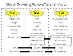 Transistion Words Writing Transition Words Under Fontanacountryinn Com