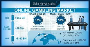 Online Gambling Market Size & Share | Global Industry Report 2026