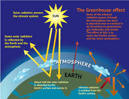 green house effect figure 1 illustration of the greenhouse effect scientific diagram