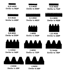 Gear Module Chart Gears General Tooth Form Charts For Module And Dp