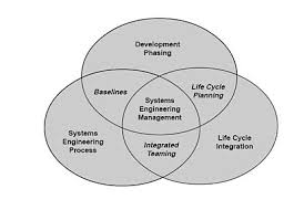 systems engineering the scope of systems engineering activities