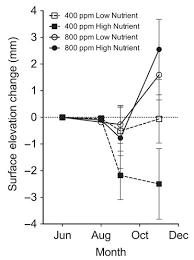 Chart Co2 Surface Elevation Principia Scientific International
