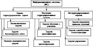 Курсовая работа Интеллектуальные информационные системы  Классификация информационных систем по степени структурированности решаемых задач