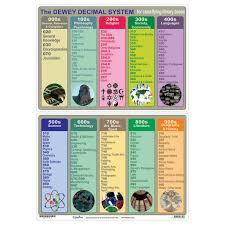 Chemistry Wall Charts The Dewey Decimal System Wall Chart Promonis