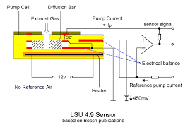 bosch lsu 4 9 is superior to lsu 4 2 sensors ecotrons bad o2 sensor symptoms at Oxygen Sensor Schematic