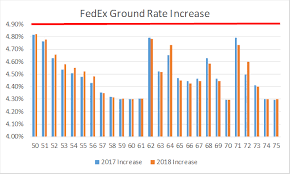 Fedex Ground Rates Chart The Fedex 2018 Rate Increase A Deeper Dive Logistics