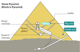 Diagram Of A Pyramid Great Pyramid Void Secret Chamber Discovered In Giza