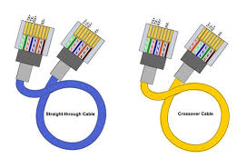 patch cable diagram t568a t568b vs t568a wiring diagrams Rj45 Crossover Cable Diagram ethernet patch cable wiring guide aria zhu medium patch cable diagram t568a t568a standard at one rj45 crossover cable connections