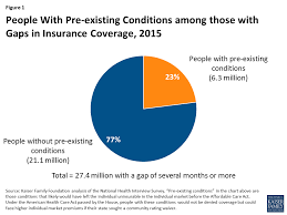 Pre Existing Condition Chart Gaps In Coverage Among People With Pre Existing Conditions