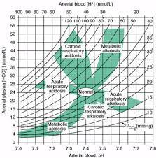 Respiratory Metabolic Acidosis Alkalosis Chart Complex Acid Base Disturbances