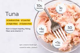 Chunk Light Vs Albacore Tuna Nutrition Facts Calories Carbs And Health Benefits