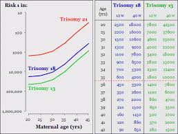 Risk Of Trisomy By Maternal Age Chart 3 Trisomies Age Related Risk Diagram Chart Factors