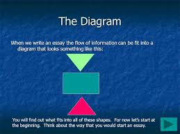 click here to get started the diagram when we write an essay the  the diagram when we write an essay the flow of information can be fit into a