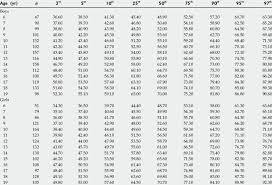 Waist Circumference Chart Age And Gender Specific Smoothed Waist Circumference