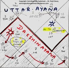 Birth Chart Explained 6 Equinox Uttarayana And Dakshinayana On The Birth Chart