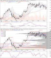 Marathon Oil Stock Quote Adorable Marathon Oil Stock Quote Amazing Marathon Oil Stock Quote