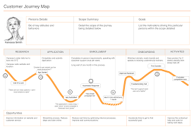 User Journey Chart How To Map Your Customers Journey Branding Strategy Insider
