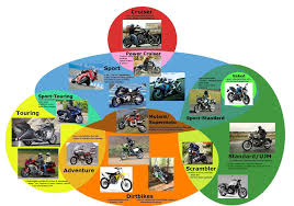 Motorcycle Types Chart A Handy Chart Explaining The Different Categories Of