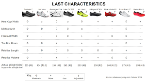 Gaerne Cycling Size Chart The Best Road Bike Shoes In The Know Cycling