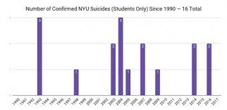 Nyu Does Not Track Suicides Washington Square News
