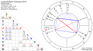 Pdf Solar Lunar Astrology