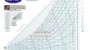 Carrier Psychrometric Chart English Units Fundamentals Of Psychrometrics Part 2 Greenbuildingadvisor