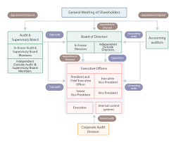 Corporate Governance Structure Chart Toshiba Tec Corporate Governance