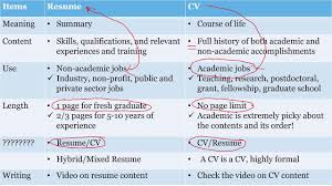 Difference Between Cv And Resume Difference Between Cv Andme Template In Hindi Example Biodata Ppt 6