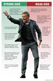 jose mourinho s strengths and weaknesses as manager the onion jose mourinho s strengths and weaknesses as manager the onion