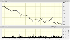 Fresh Del Monte Produce Inc Fdp Advanced Chart Nyse