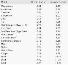Fabric Density Chart Metal Density Zahner